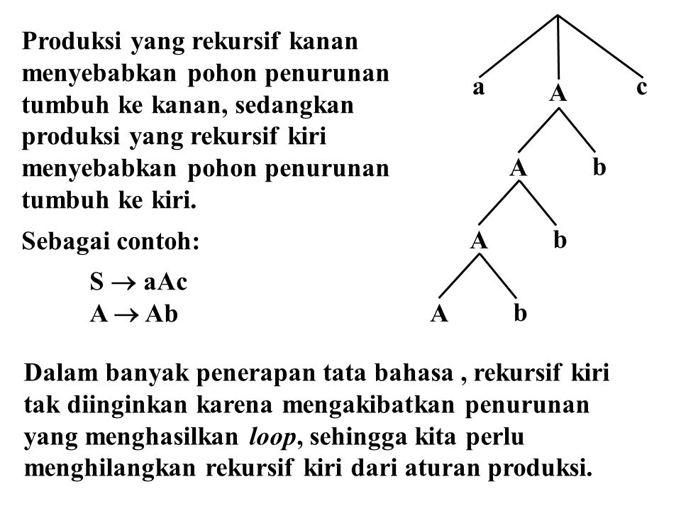a A. c. b. Produksi yang rekursif kanan menyebabkan pohon penurunan. tumbuh ke kanan, sedangkan produksi yang rekursif kiri.