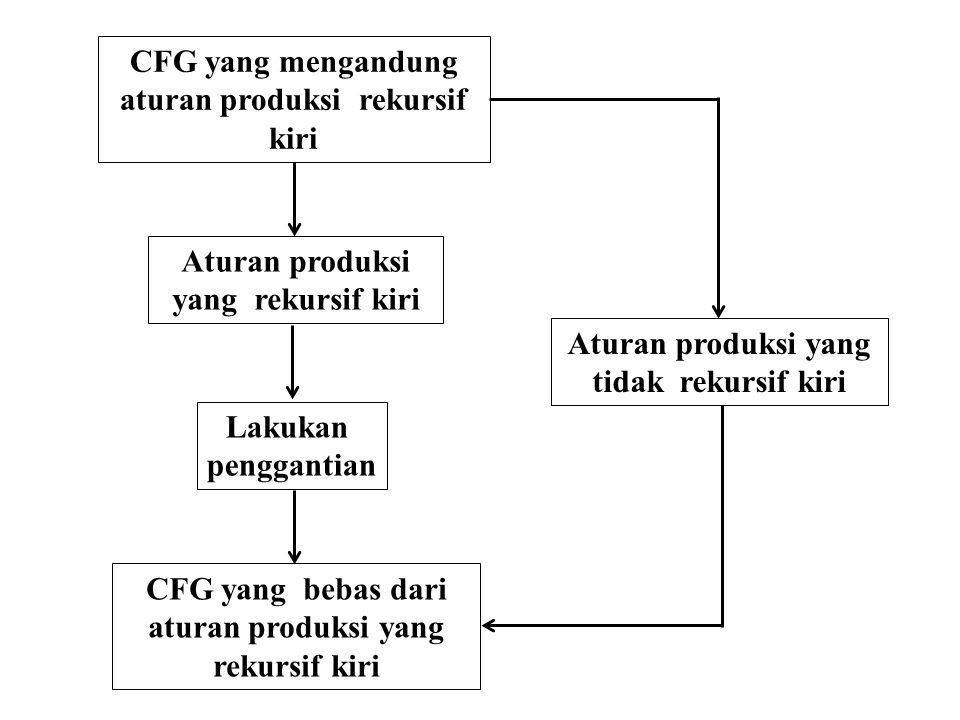 aturan produksi rekursif kiri