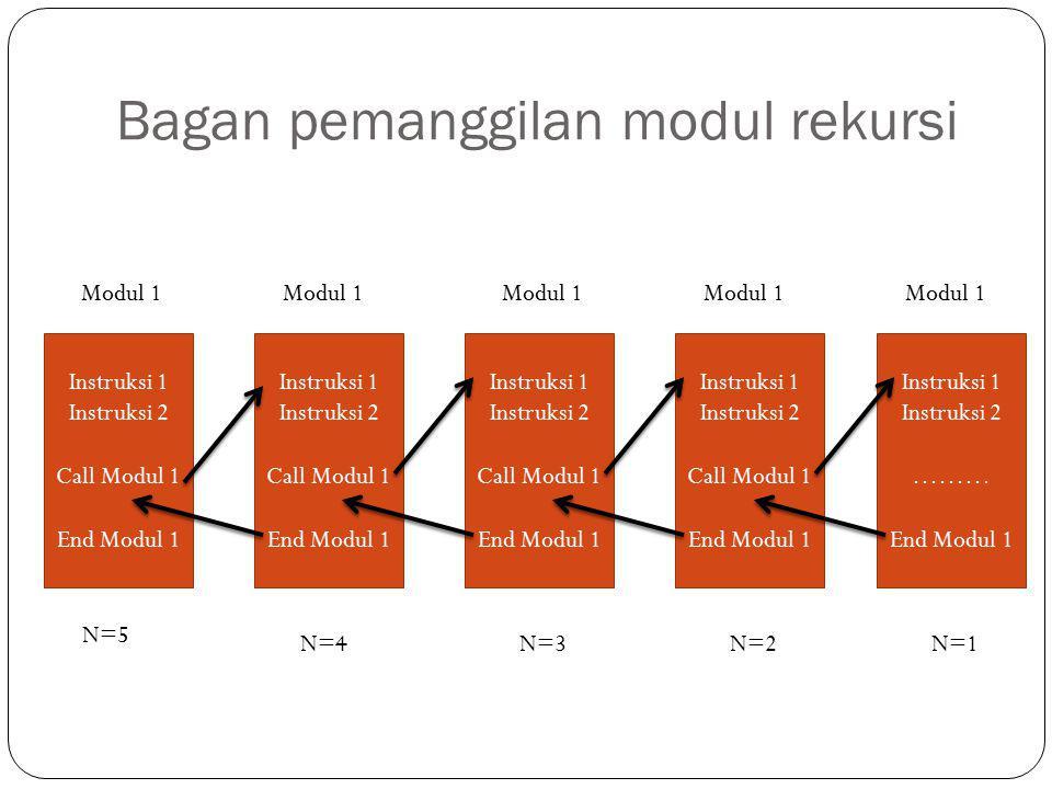 Bagan pemanggilan modul rekursi