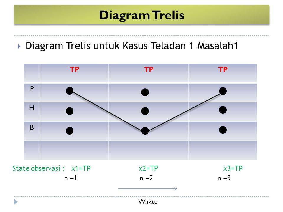Diagram Trelis Diagram Trelis untuk Kasus Teladan 1 Masalah1 TP P H B