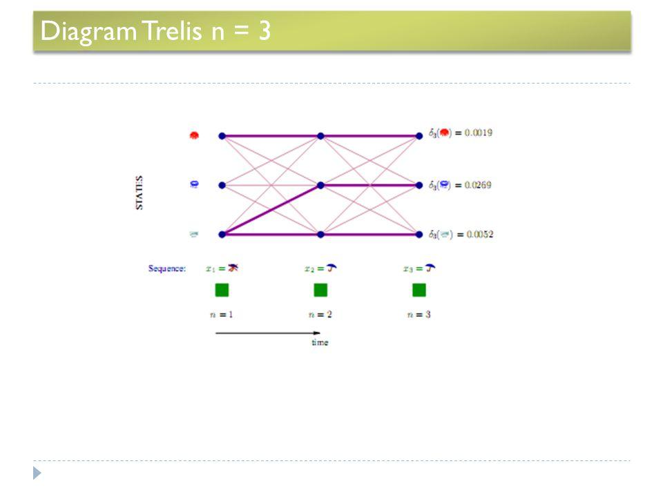 Diagram Trelis n = 3