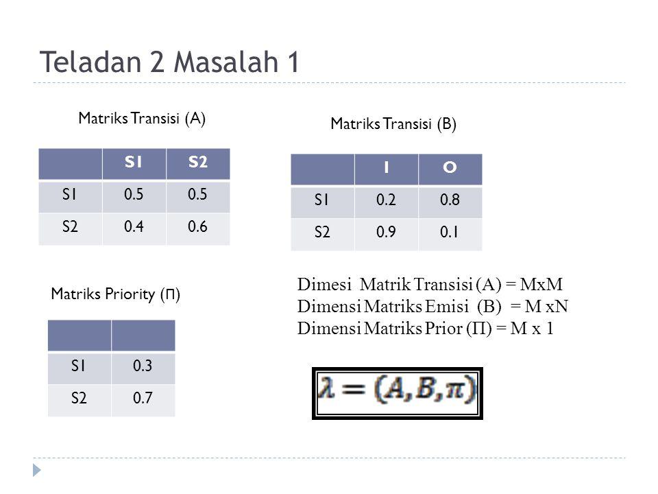 Teladan 2 Masalah 1 Dimesi Matrik Transisi (A) = MxM