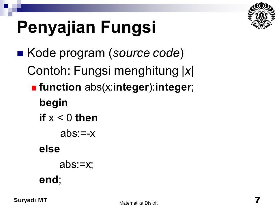 Penyajian Fungsi Kode program (source code)