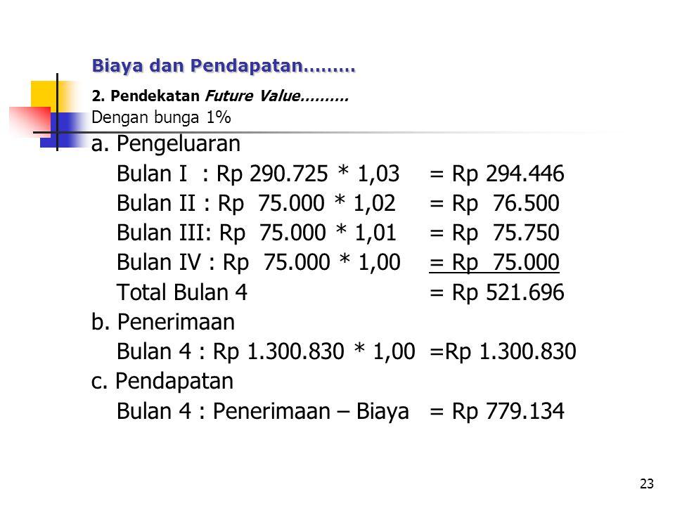 Bulan 4 : Penerimaan – Biaya = Rp 779.134