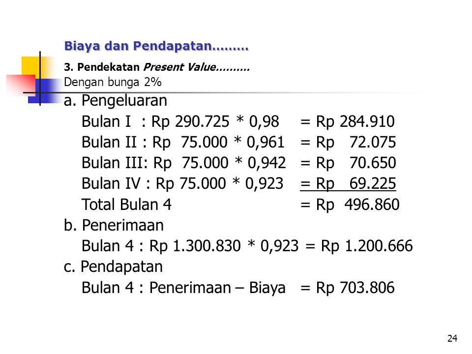 Bulan 4 : Penerimaan – Biaya = Rp 703.806