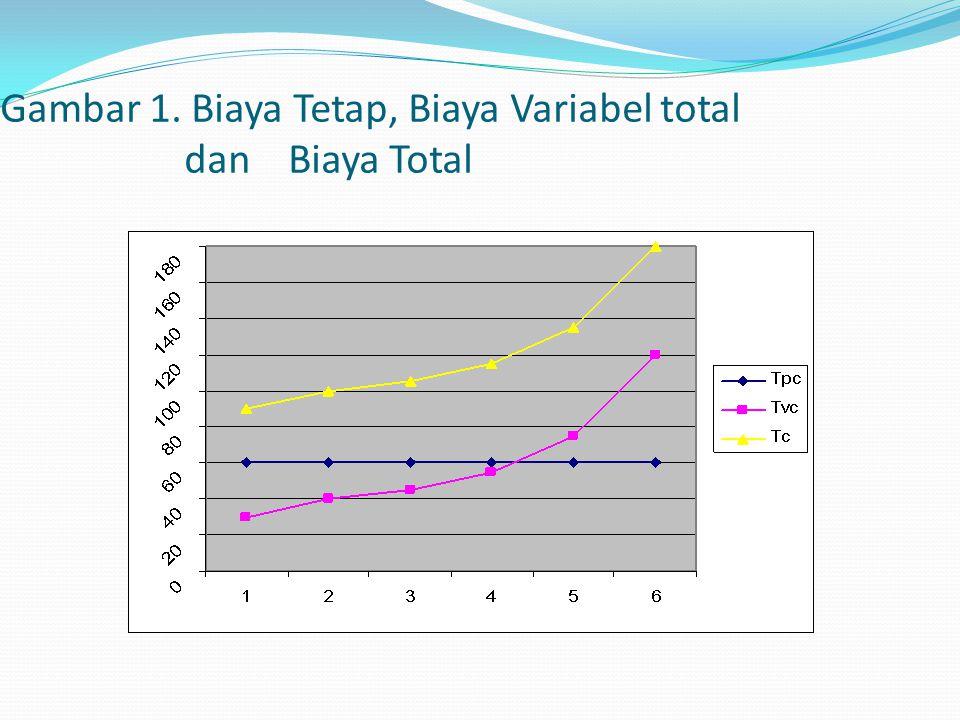 Gambar 1. Biaya Tetap, Biaya Variabel total dan Biaya Total