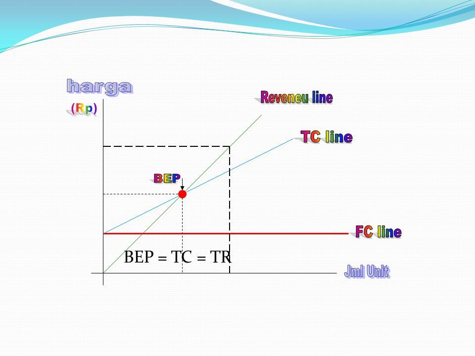 BEP = TC = TR harga Reveneu line (Rp) TC line BEP FC line Jml Unit