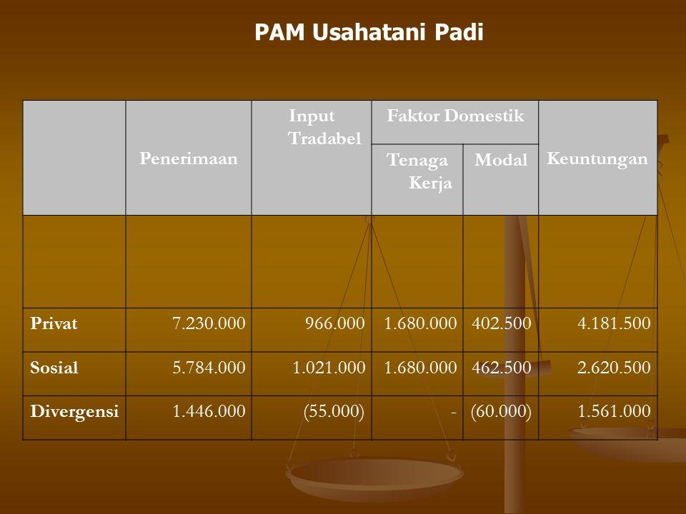 PAM Usahatani Padi Penerimaan Input Tradabel Faktor Domestik
