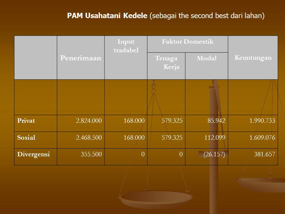 Penerimaan PAM Usahatani Kedele (sebagai the second best dari lahan)
