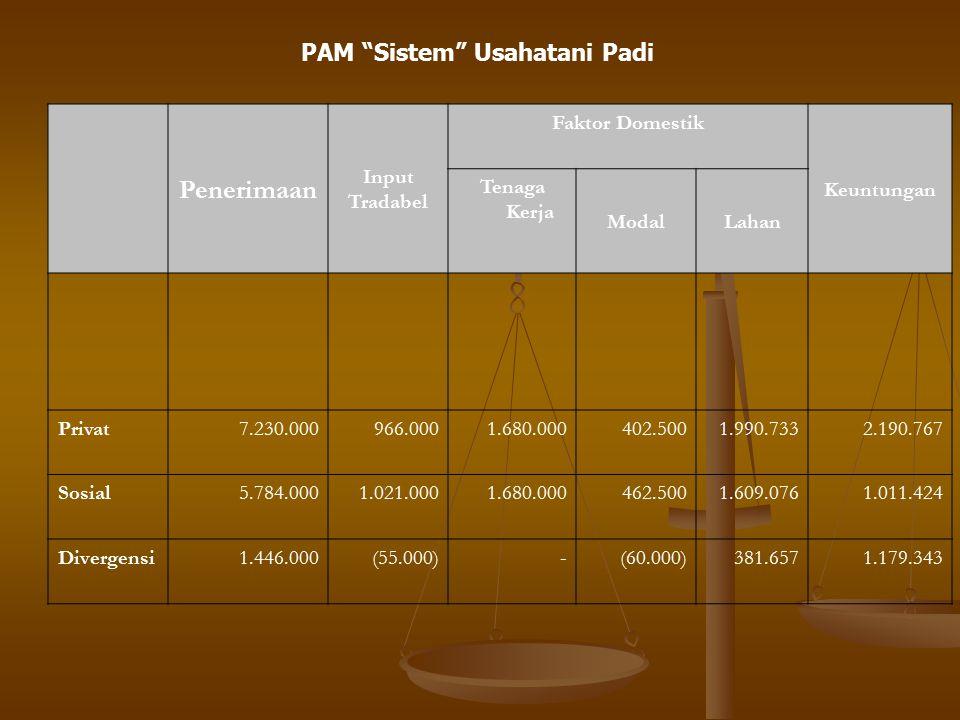 Penerimaan PAM Sistem Usahatani Padi Input Tradabel Faktor Domestik