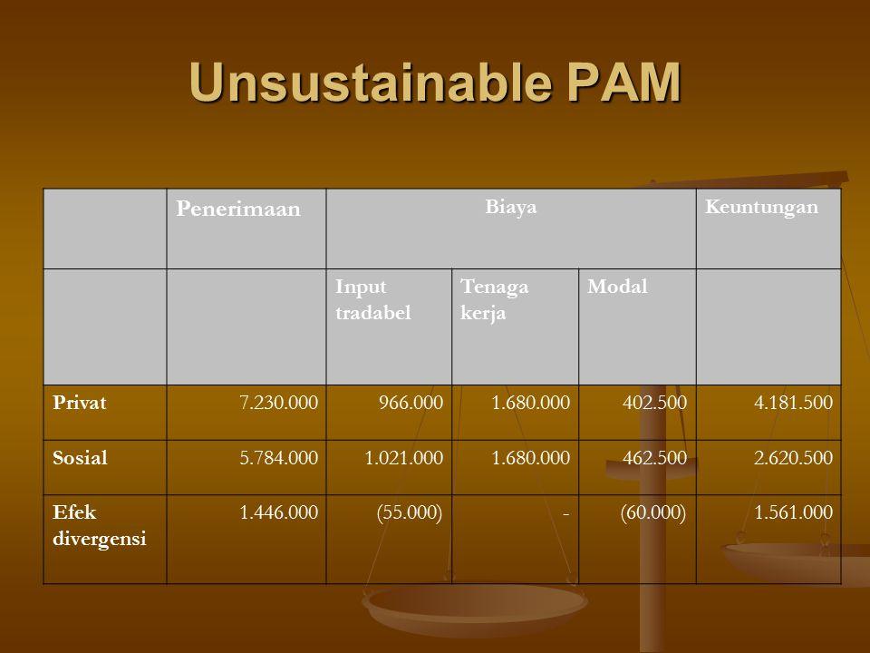 Unsustainable PAM Penerimaan Biaya Keuntungan Input tradabel Tenaga