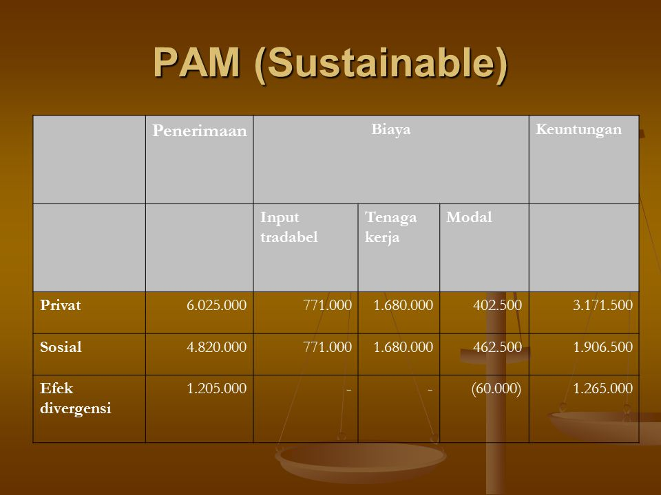 PAM (Sustainable) Penerimaan Biaya Keuntungan Input tradabel Tenaga