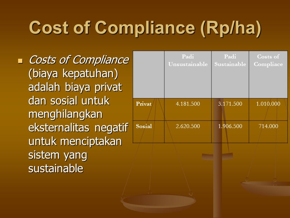 Cost of Compliance (Rp/ha)