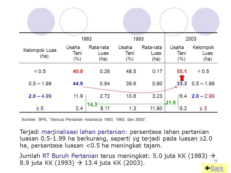 1983 1993. 2003. Kelompok Luas (ha) Usaha Tani (%) Rata-rata Luas (ha) < 0.5. 40.8. 0.26. 48.5.