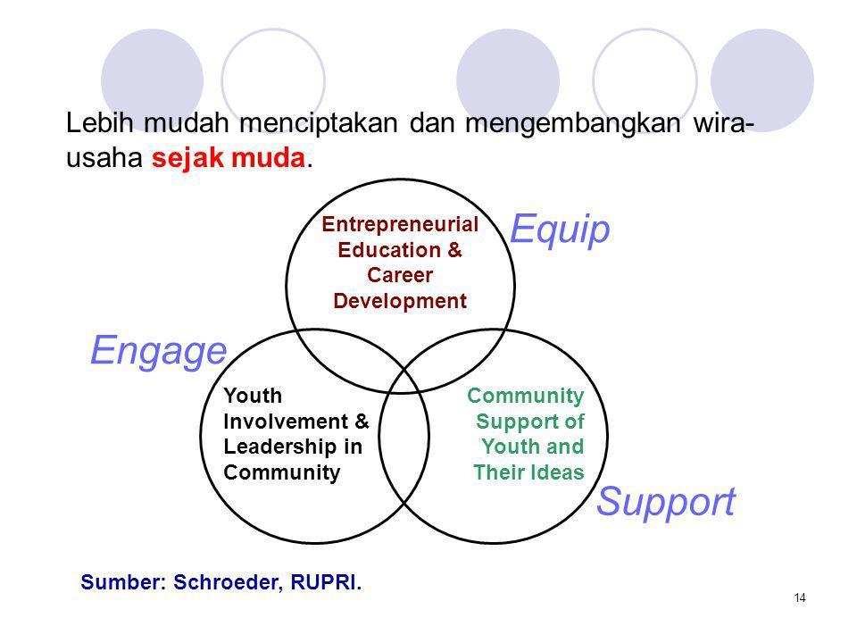 Entrepreneurial Education & Career Development