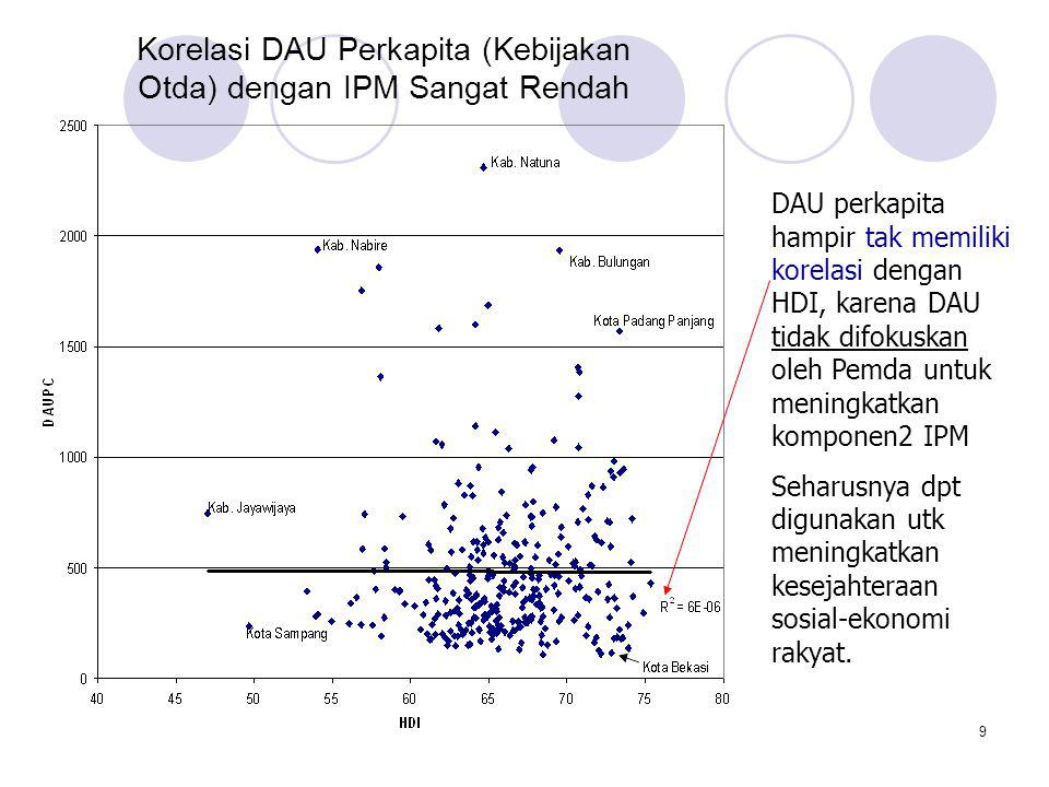 Korelasi DAU Perkapita (Kebijakan Otda) dengan IPM Sangat Rendah