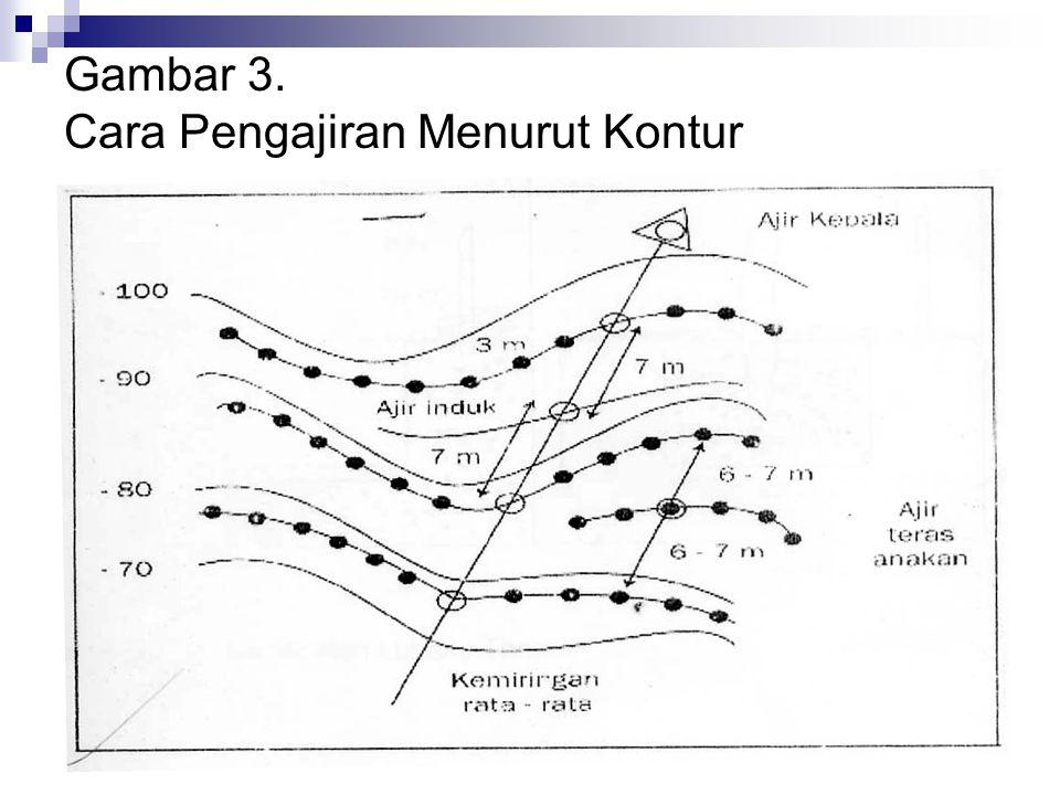 Gambar 3. Cara Pengajiran Menurut Kontur