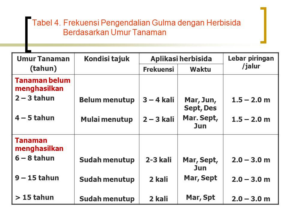 Tabel 4. Frekuensi Pengendalian Gulma dengan Herbisida