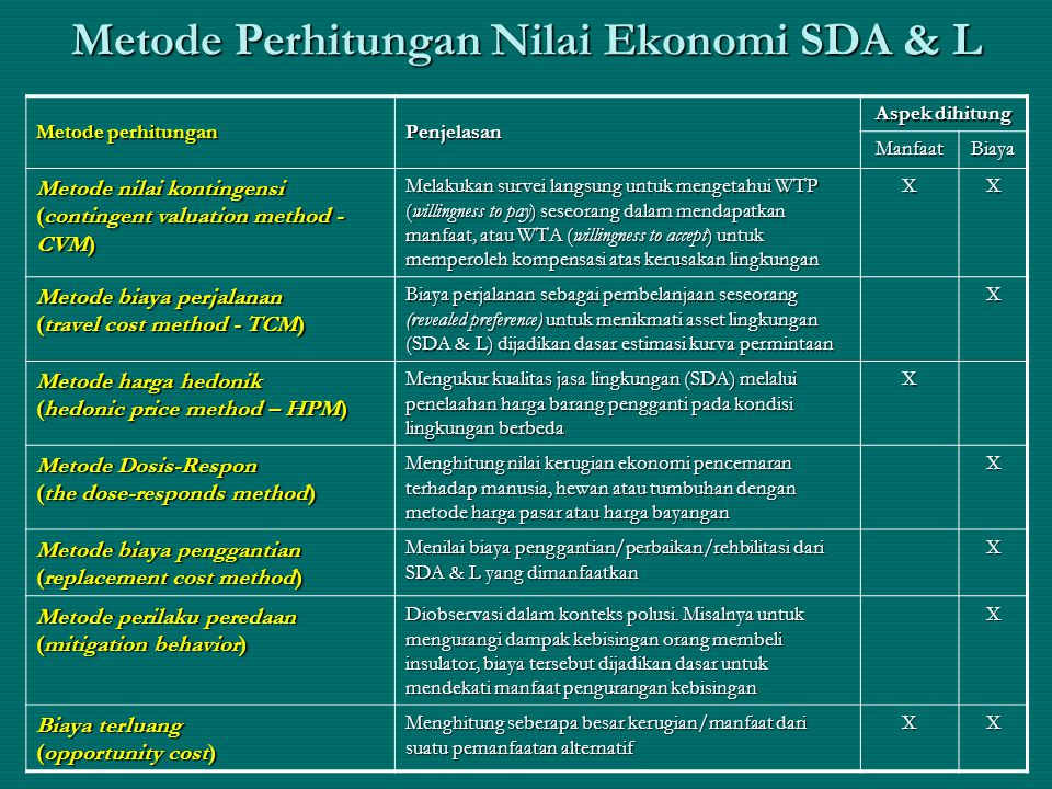 Metode Perhitungan Nilai Ekonomi SDA & L