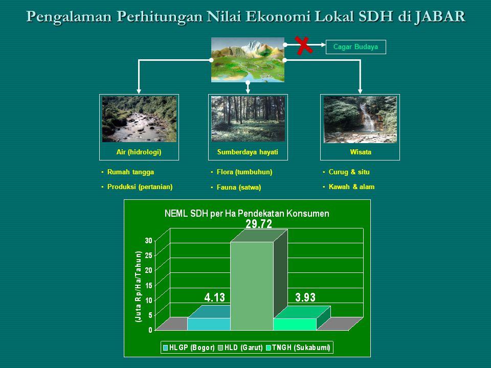 Pengalaman Perhitungan Nilai Ekonomi Lokal SDH di JABAR