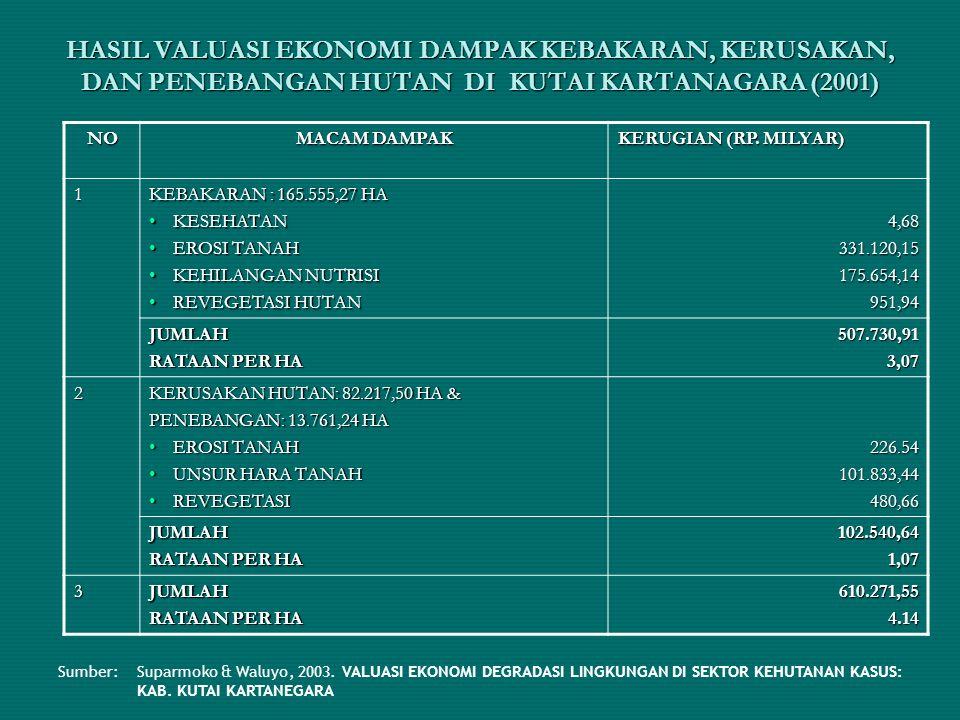 HASIL VALUASI EKONOMI DAMPAK KEBAKARAN, KERUSAKAN, DAN PENEBANGAN HUTAN DI KUTAI KARTANAGARA (2001)