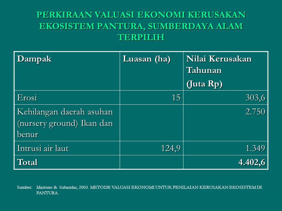 Nilai Kerusakan Tahunan (Juta Rp) Erosi 15 303,6