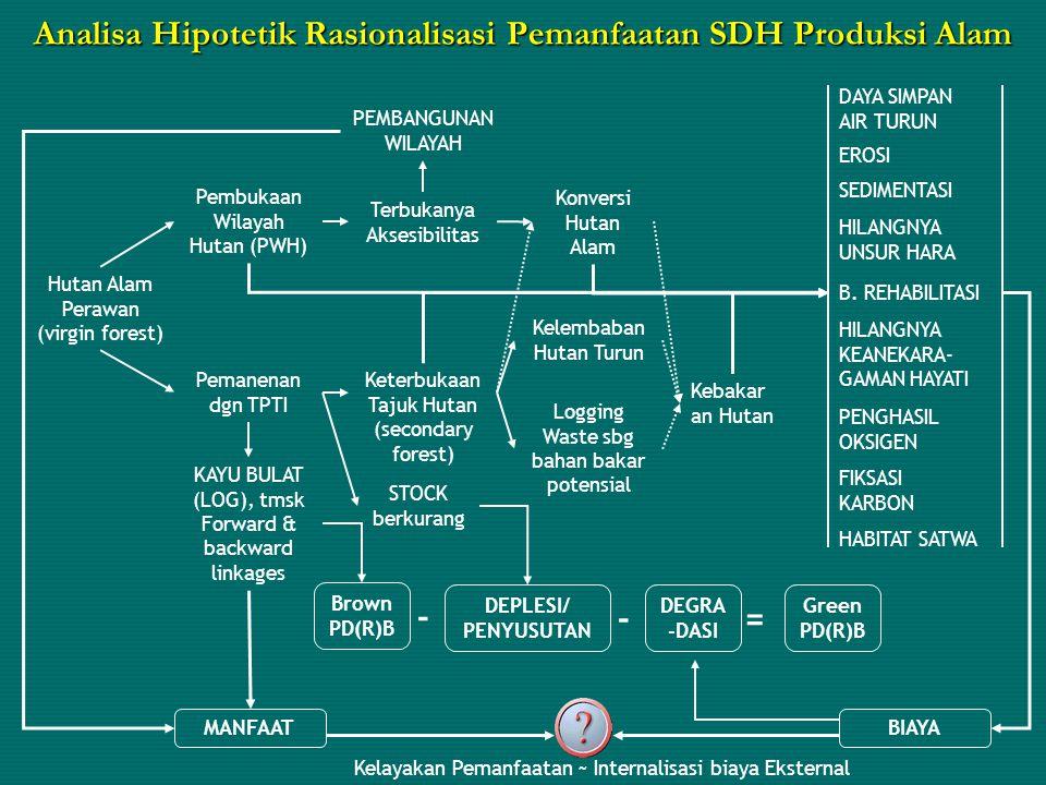 Analisa Hipotetik Rasionalisasi Pemanfaatan SDH Produksi Alam