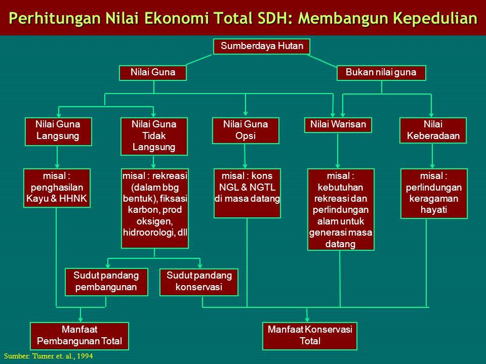 Perhitungan Nilai Ekonomi Total SDH: Membangun Kepedulian