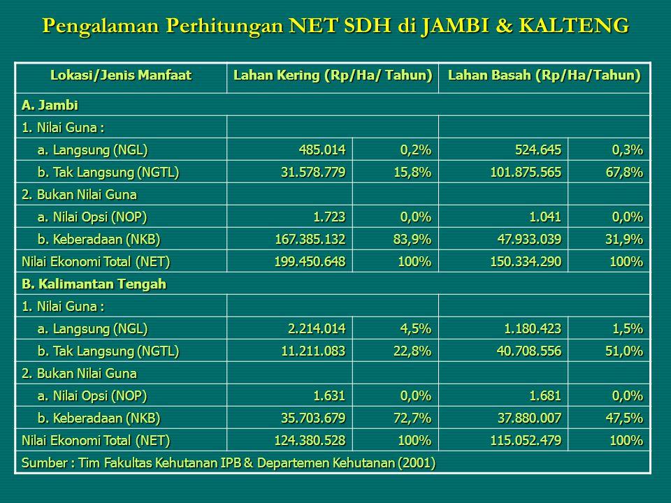 Pengalaman Perhitungan NET SDH di JAMBI & KALTENG