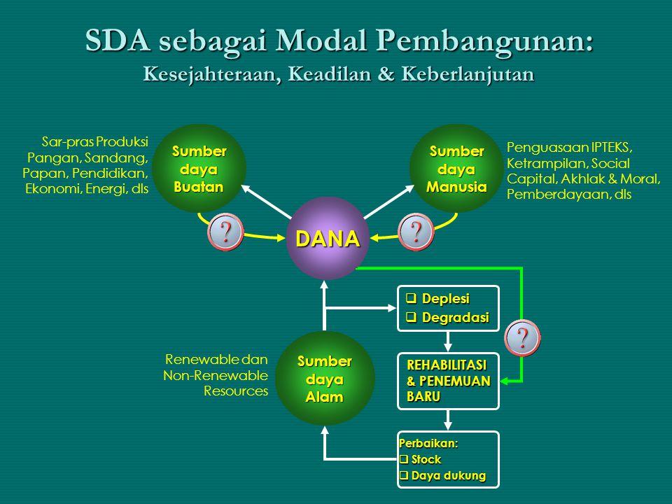 SDA sebagai Modal Pembangunan: Kesejahteraan, Keadilan & Keberlanjutan