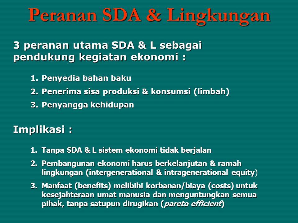 Peranan SDA & Lingkungan