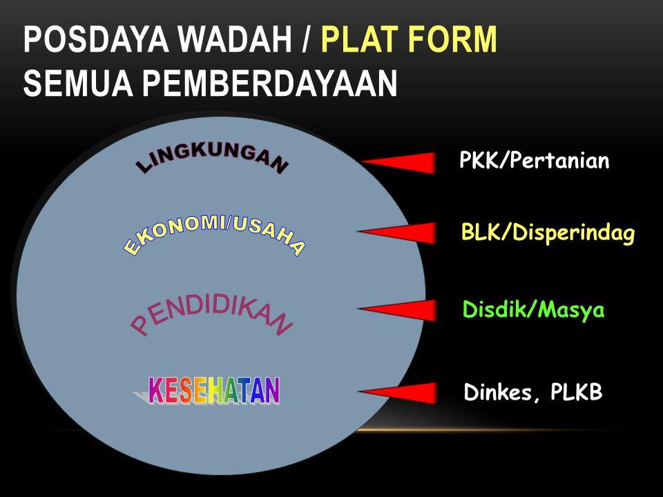 POSDAYA WADAH / PLAT FORM SEMUA PEMBERDAYAAN