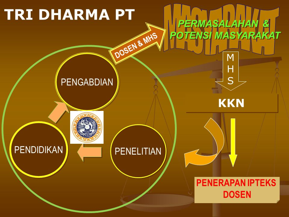 MASYARAKAT TRI DHARMA PT KKN PERMASALAHAN & POTENSI MASYARAKAT M H S