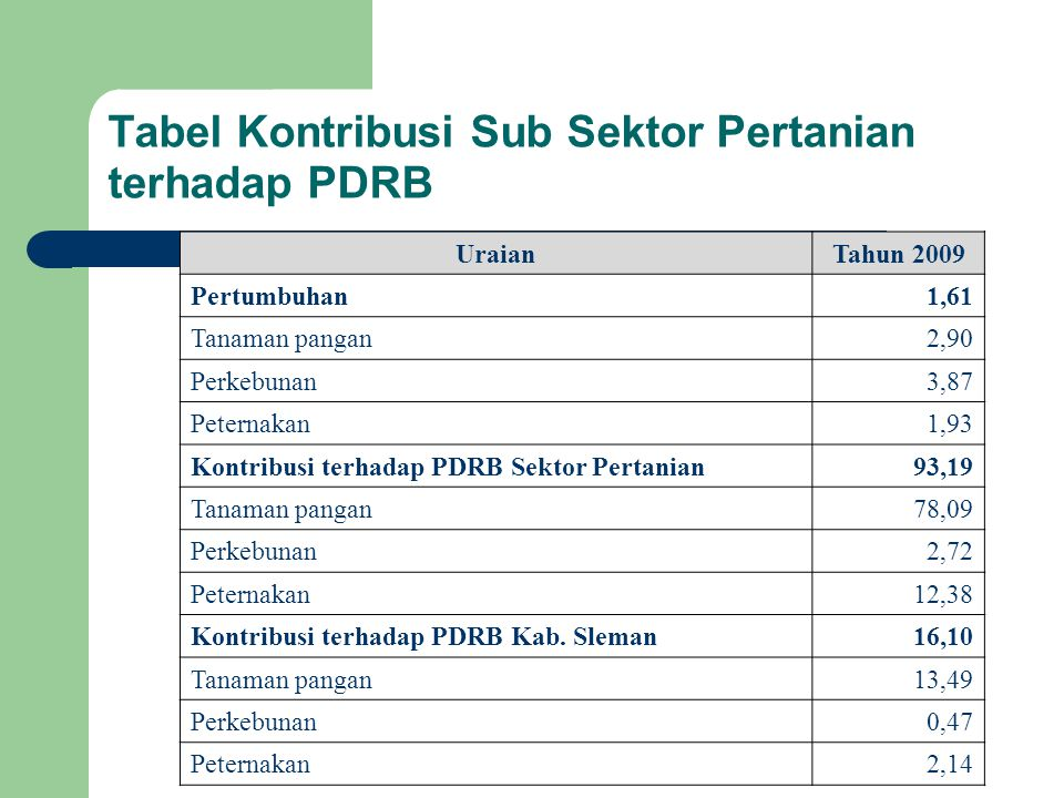 Tabel Kontribusi Sub Sektor Pertanian terhadap PDRB