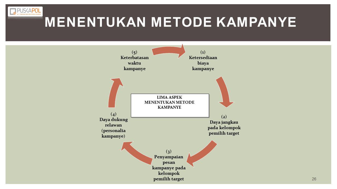 Menentukan Metode Kampanye