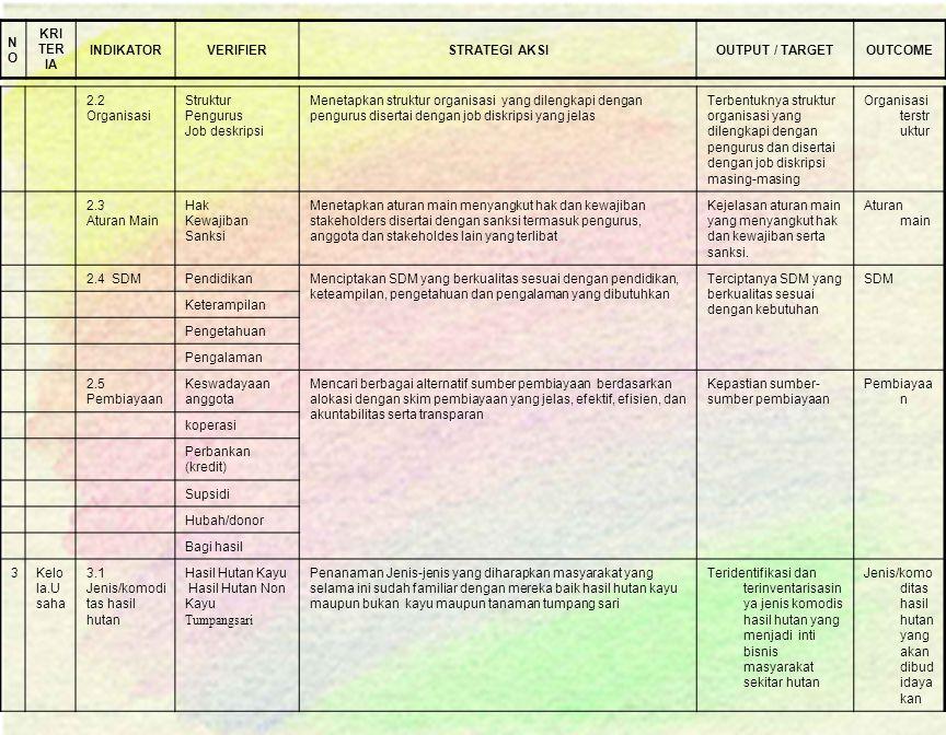 NO KRITERIA. INDIKATOR. VERIFIER. STRATEGI AKSI. OUTPUT / TARGET. OUTCOME. 2.2 Organisasi. Struktur.