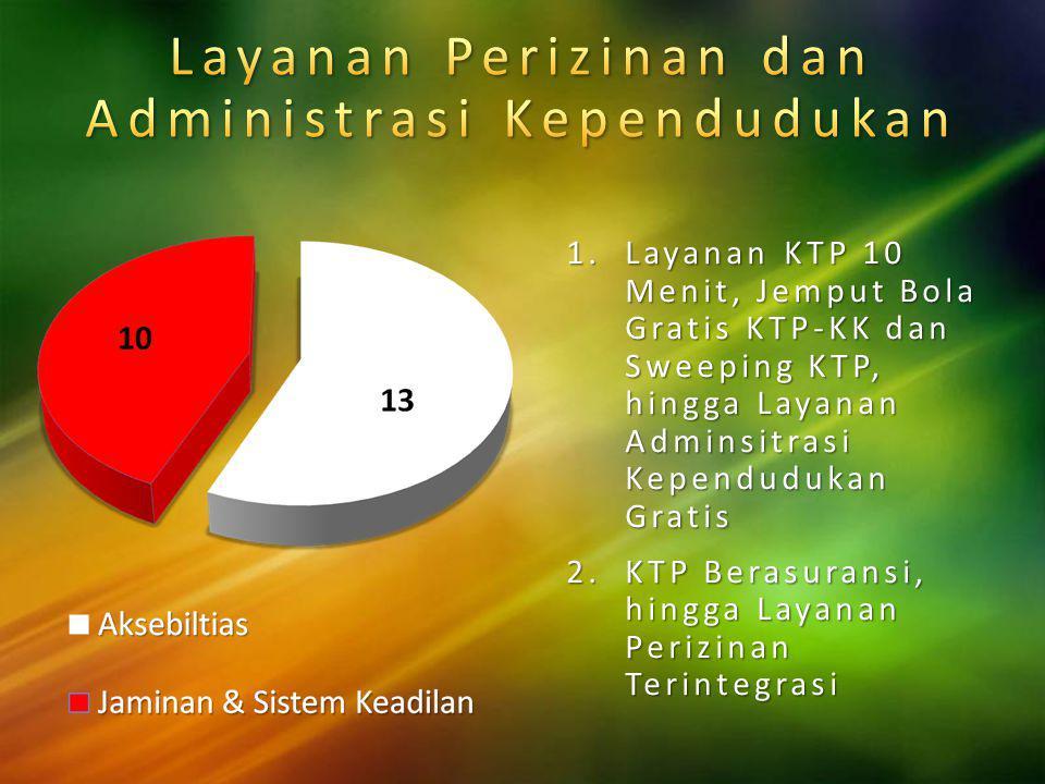 Layanan Perizinan dan Administrasi Kependudukan