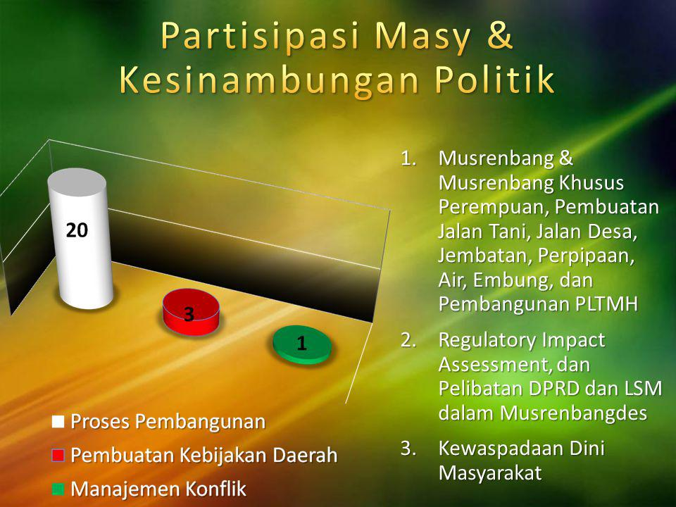 Partisipasi Masy & Kesinambungan Politik