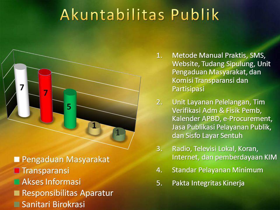Akuntabilitas Publik Metode Manual Praktis, SMS, Website, Tudang Sipulung, Unit Pengaduan Masyarakat, dan Komisi Transparansi dan Partisipasi.