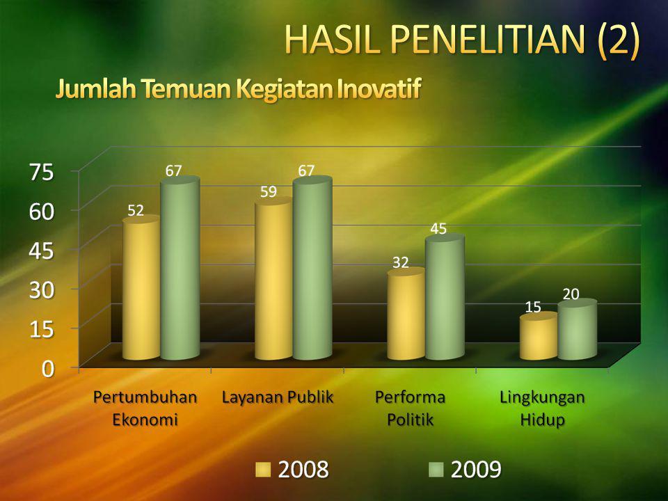 HASIL PENELITIAN (2) Jumlah Temuan Kegiatan Inovatif