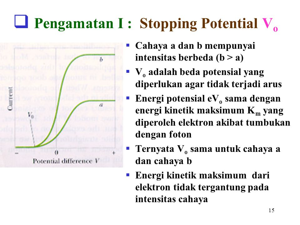 Pengamatan I : Stopping Potential Vo