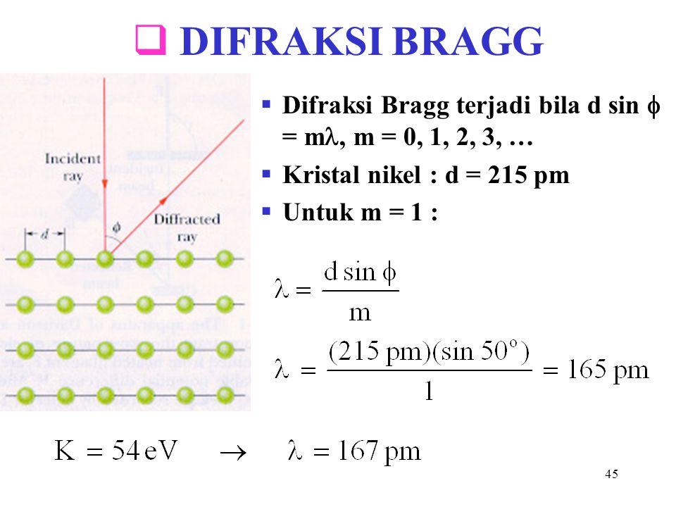 DIFRAKSI BRAGG Difraksi Bragg terjadi bila d sin  = m, m = 0, 1, 2, 3, … Kristal nikel : d = 215 pm.