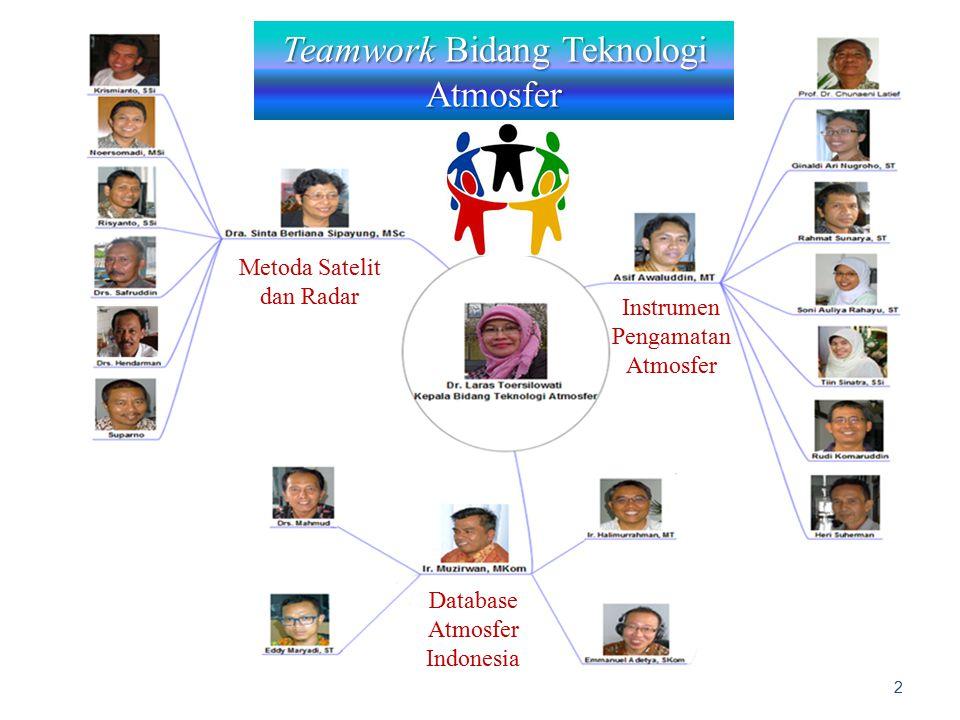 Teamwork Bidang Teknologi Atmosfer