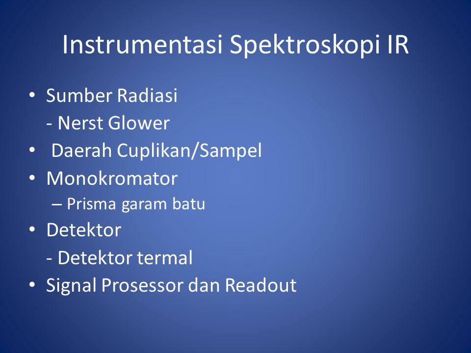 Instrumentasi Spektroskopi IR