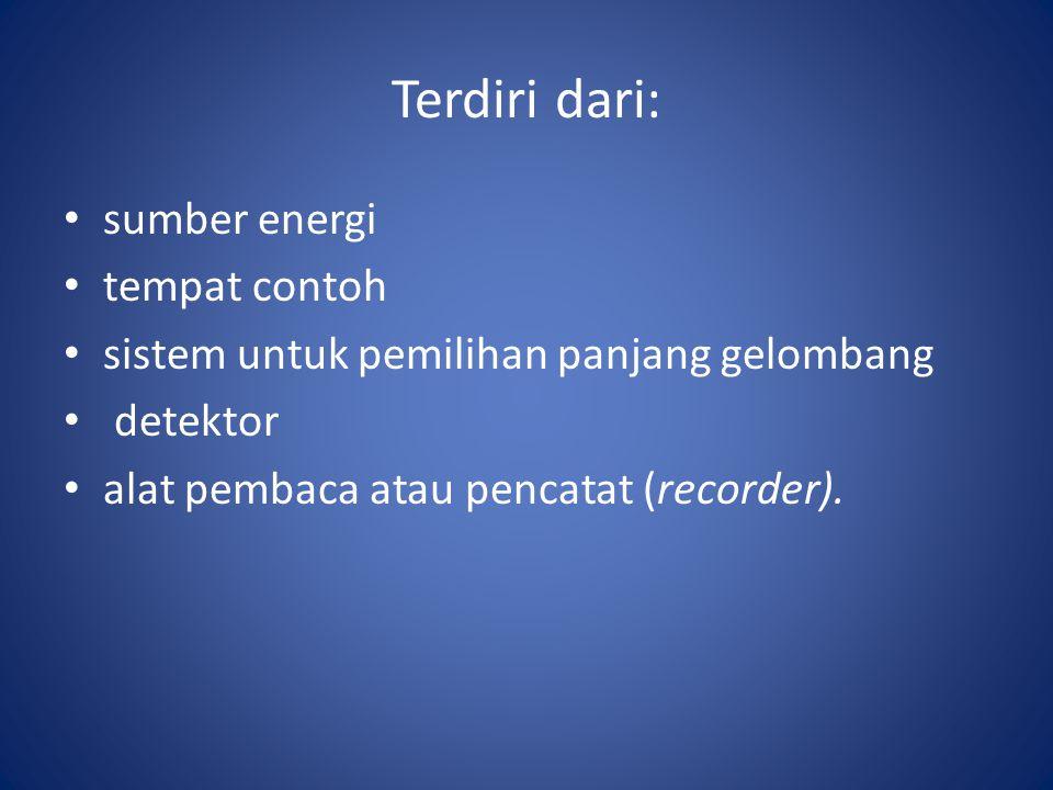 Terdiri dari: sumber energi tempat contoh