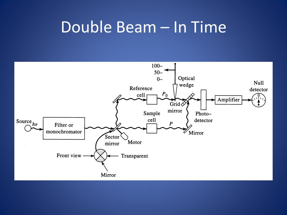 Double Beam – In Time Teacherworkshops.pdf