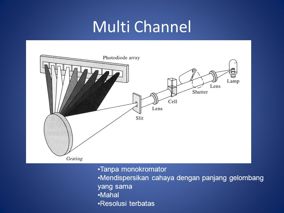 Multi Channel Tanpa monokromator