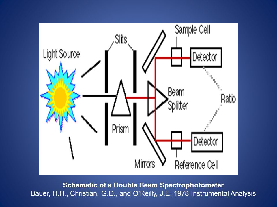 Schematic of a Double Beam Spectrophotometer