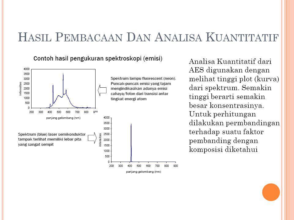 Hasil Pembacaan Dan Analisa Kuantitatif