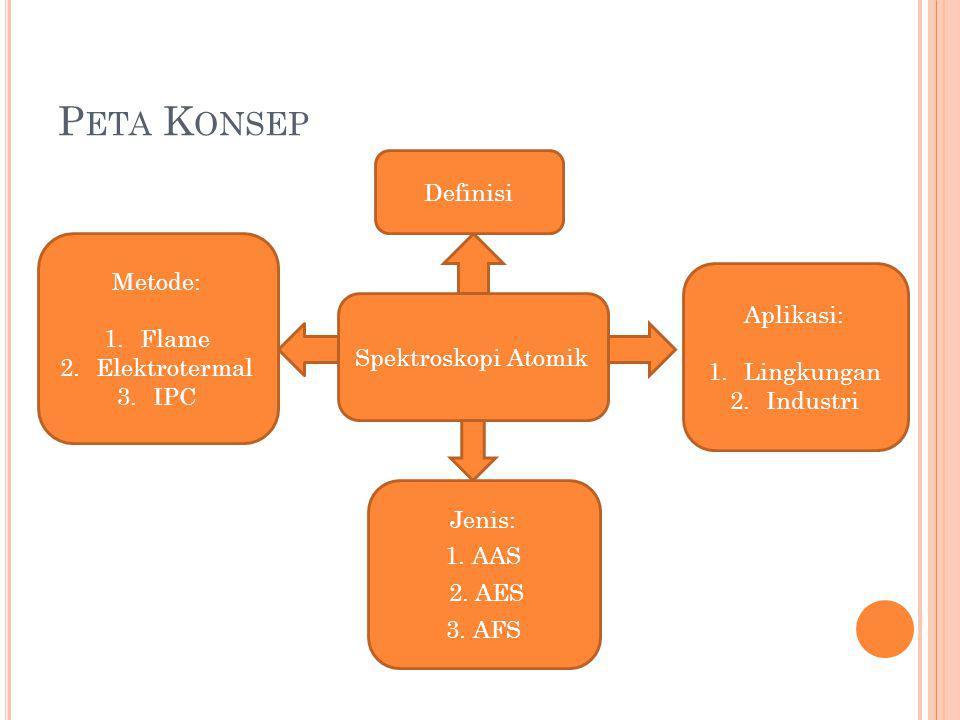 Peta Konsep Definisi Metode: Flame Aplikasi: Elektrotermal IPC